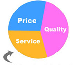 Price Quality Service Builder in Thailand